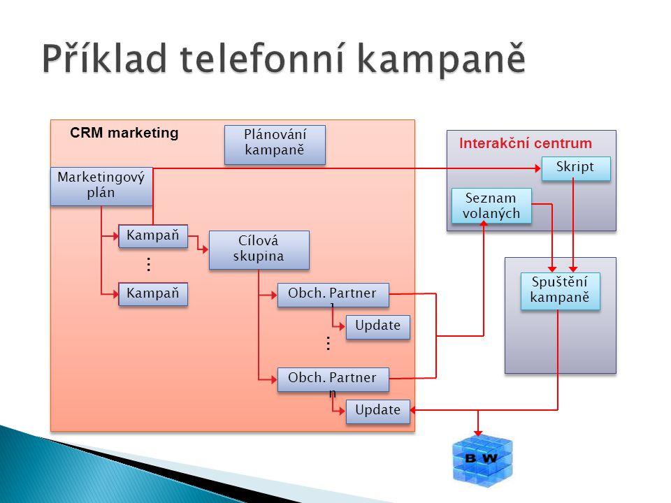 Marketingový plán Kampaň … Update Obch. Partner 1 Obch. Partner n … Cílová skupina Seznam volaných Skript Spuštění kampaně Plánování kampaně CRM marke