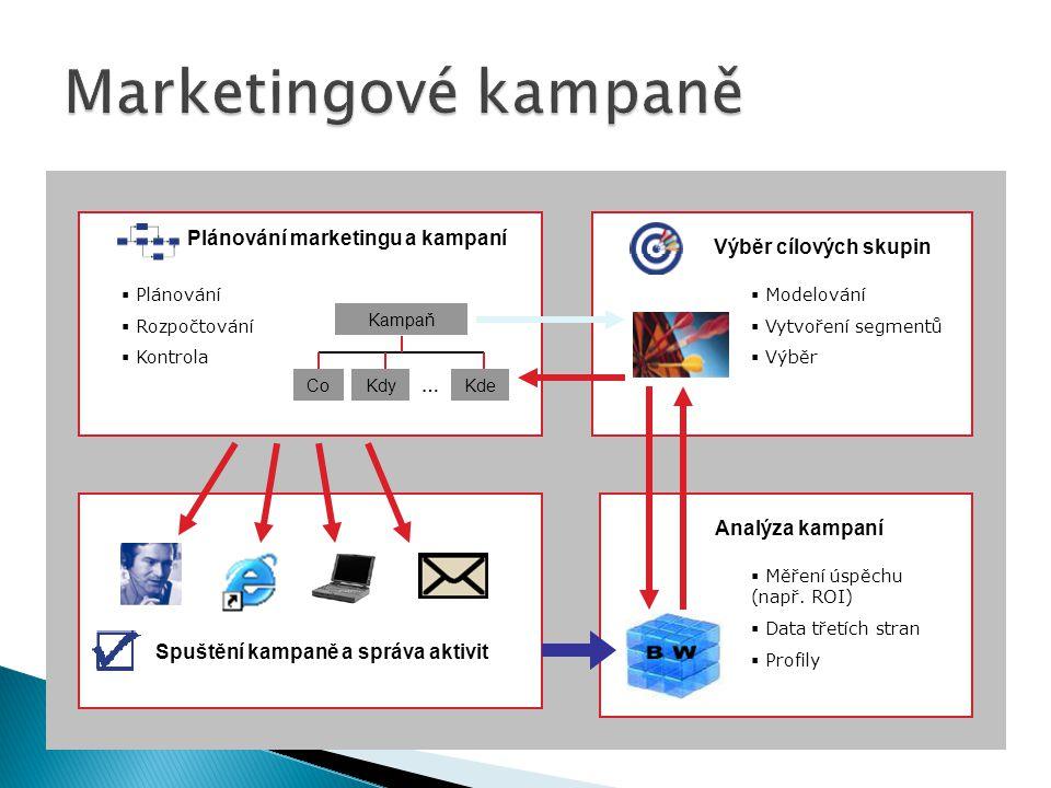 Kampaň CoKdyKde… Plánování marketingu a kampaní  Plánování  Rozpočtování  Kontrola Analýza kampaní Výběr cílových skupin  Modelování  Vytvoření s