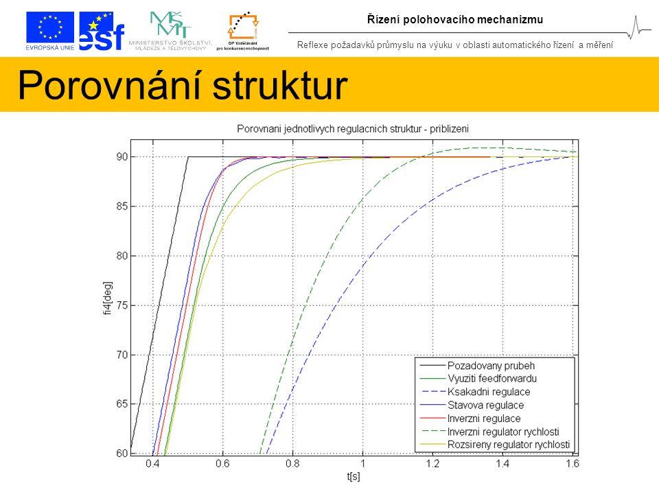 Reflexe požadavků průmyslu na výuku v oblasti automatického řízení a měření Řízení polohovacího mechanizmu Porovnání struktur