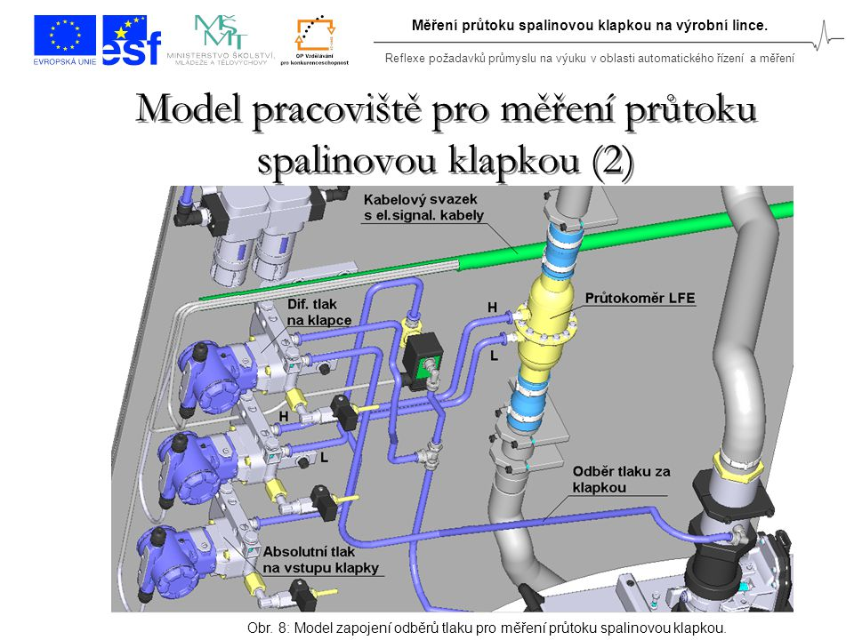 Reflexe požadavků průmyslu na výuku v oblasti automatického řízení a měření Měření průtoku spalinovou klapkou na výrobní lince. Model pracoviště pro m
