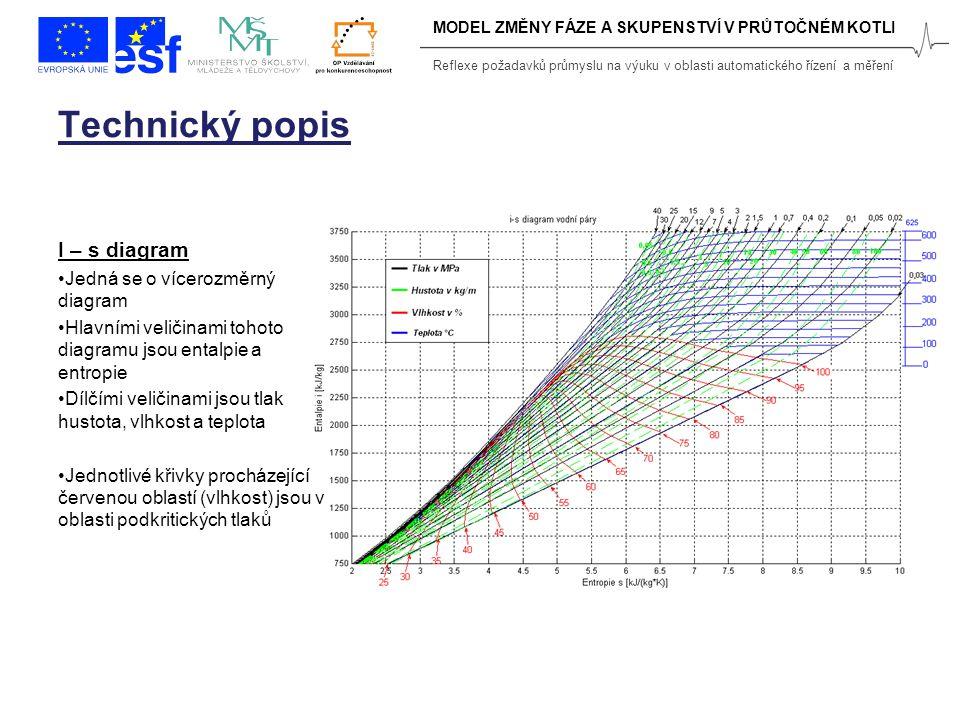 Reflexe požadavků průmyslu na výuku v oblasti automatického řízení a měření Technický popis I – s diagram Jedná se o vícerozměrný diagram Hlavními veličinami tohoto diagramu jsou entalpie a entropie Dílčími veličinami jsou tlak hustota, vlhkost a teplota Jednotlivé křivky procházející červenou oblastí (vlhkost) jsou v oblasti podkritických tlaků MODEL ZMĚNY FÁZE A SKUPENSTVÍ V PRŮTOČNÉM KOTLI