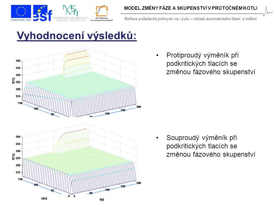 Reflexe požadavků průmyslu na výuku v oblasti automatického řízení a měření MODEL ZMĚNY FÁZE A SKUPENSTVÍ V PRŮTOČNÉM KOTLI Protiproudý výměník při podkritických tlacích se změnou fázového skupenství Souproudý výměník při podkritických tlacích se změnou fázového skupenství Vyhodnocení výsledků: