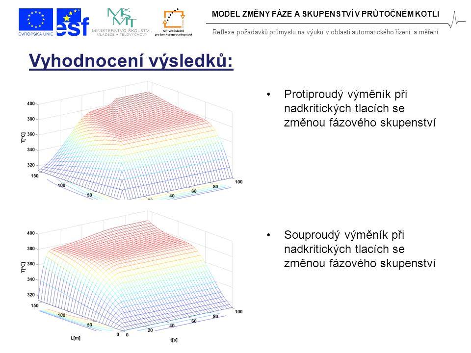 Reflexe požadavků průmyslu na výuku v oblasti automatického řízení a měření MODEL ZMĚNY FÁZE A SKUPENSTVÍ V PRŮTOČNÉM KOTLI Protiproudý výměník při nadkritických tlacích se změnou fázového skupenství Souproudý výměník při nadkritických tlacích se změnou fázového skupenství Vyhodnocení výsledků: