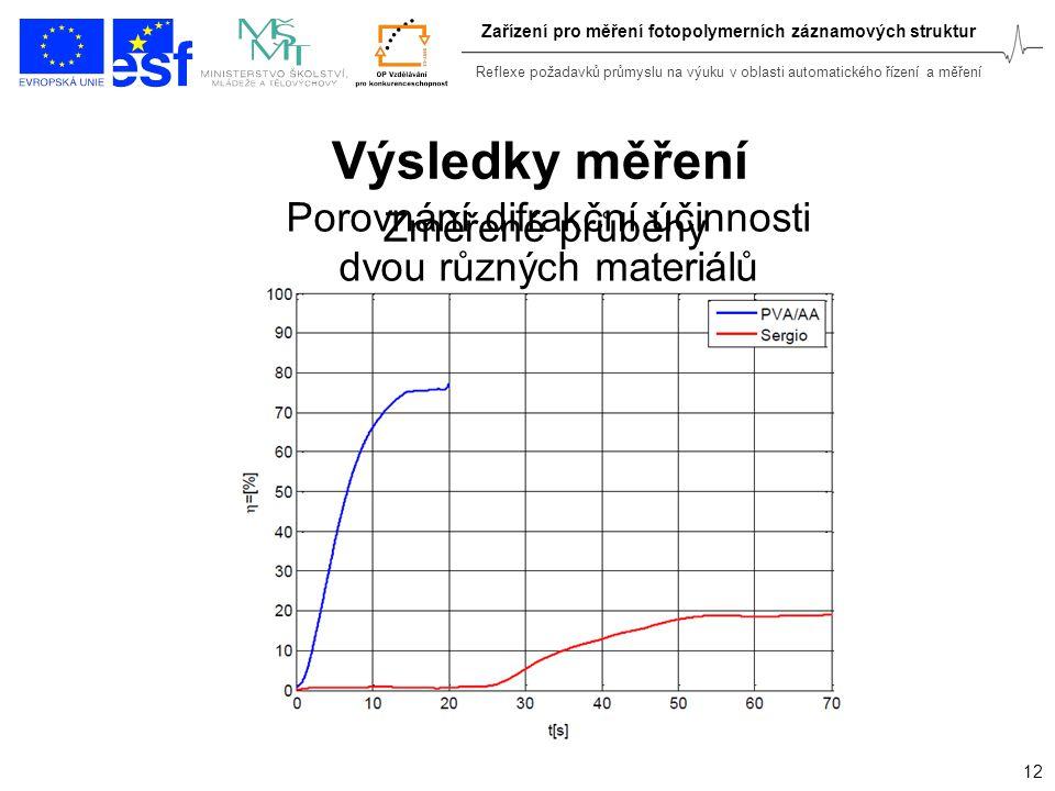 Reflexe požadavků průmyslu na výuku v oblasti automatického řízení a měření 12 Zařízení pro měření fotopolymerních záznamových struktur Výsledky měřen