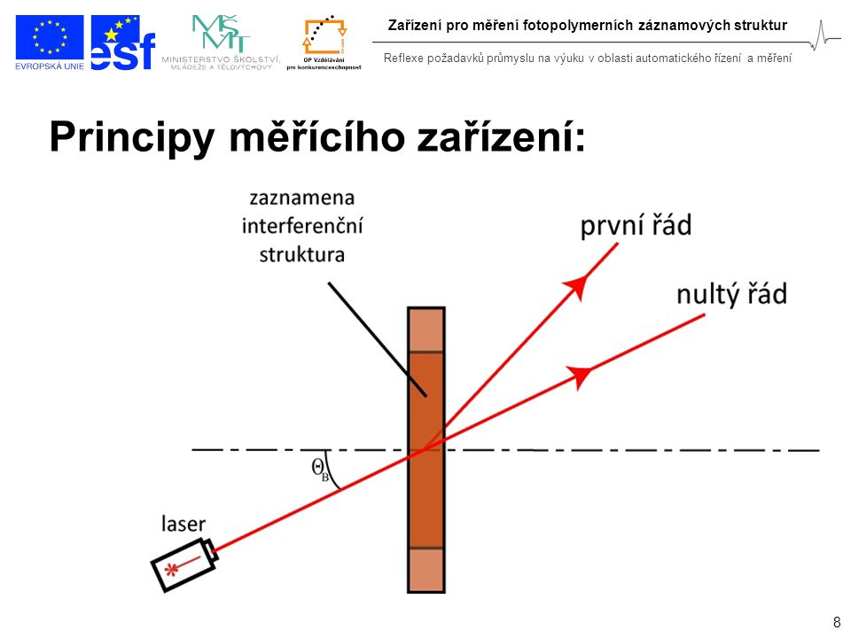 Reflexe požadavků průmyslu na výuku v oblasti automatického řízení a měření 8 Zařízení pro měření fotopolymerních záznamových struktur Principy měřící