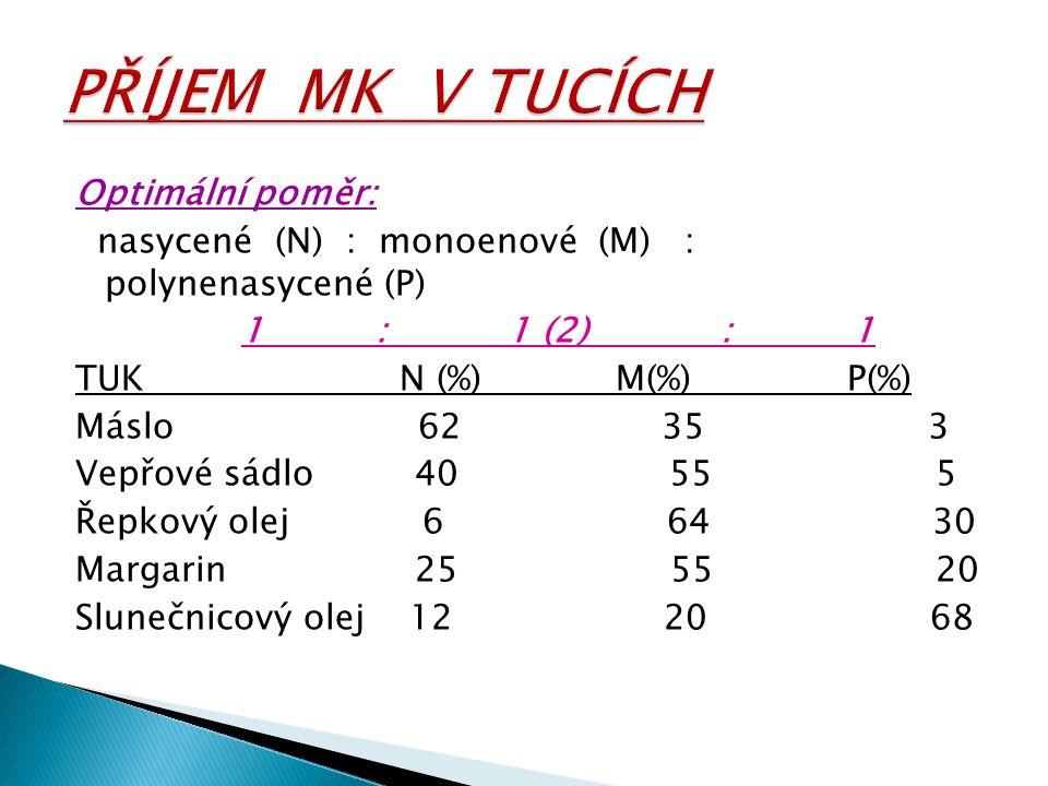 Optimální poměr: nasycené (N) : monoenové (M) : polynenasycené (P) 1 : 1 (2) : 1 TUK N (%) M(%) P(%) Máslo 62 35 3 Vepřové sádlo 40 55 5 Řepkový olej