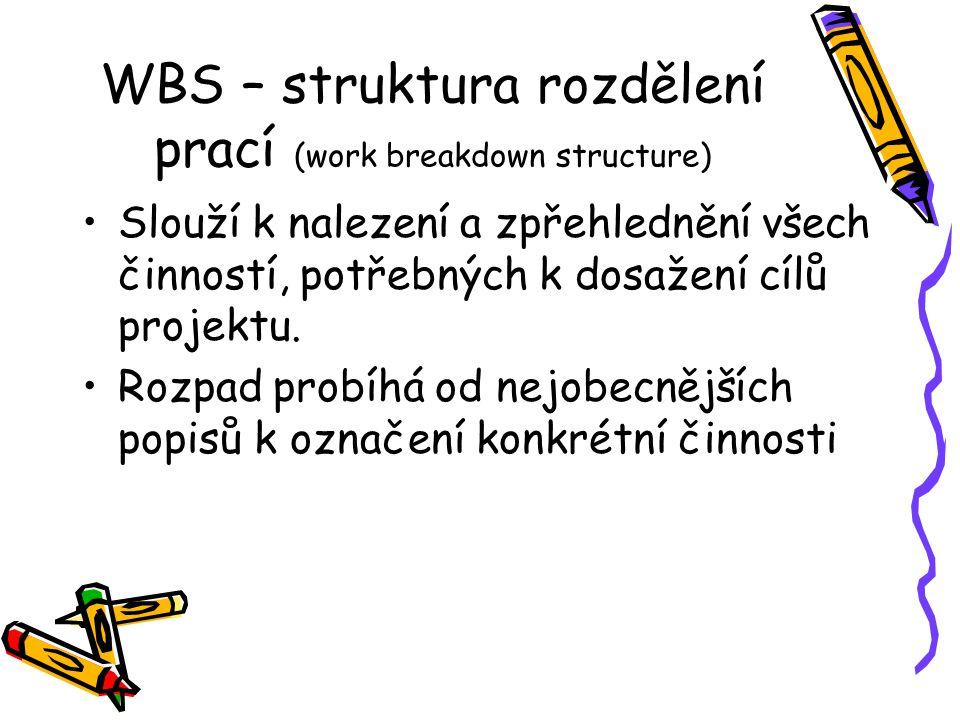 WBS – struktura rozdělení prací (work breakdown structure) Slouží k nalezení a zpřehlednění všech činností, potřebných k dosažení cílů projektu. Rozpa