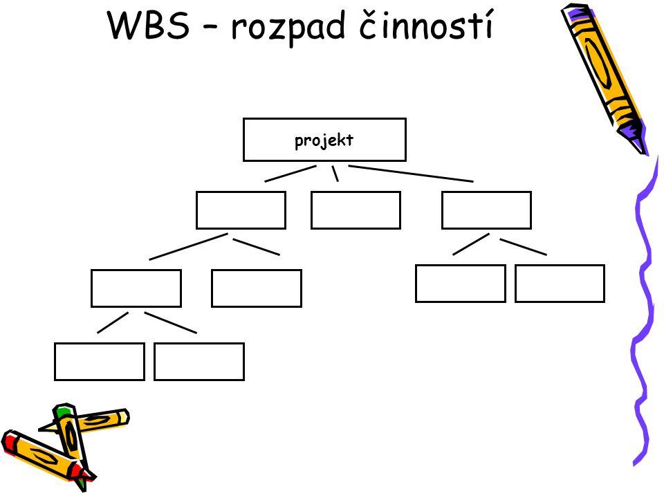 WBS – rozpad činností projekt
