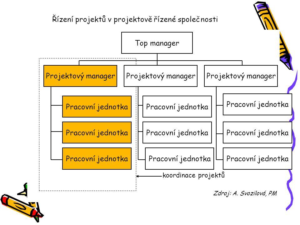 Řízení projektů v projektově řízené společnosti koordinace projektů Zdroj: A. Svozilová, PM Top manager Projektový manager Pracovní jednotka