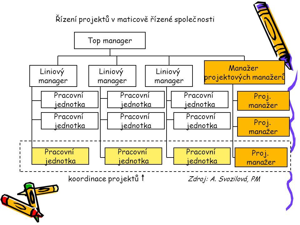 Řízení projektů v maticově řízené společnosti koordinace projektů Zdroj: A. Svozilová, PM Top manager Liniový manager Liniový manager Liniový manager