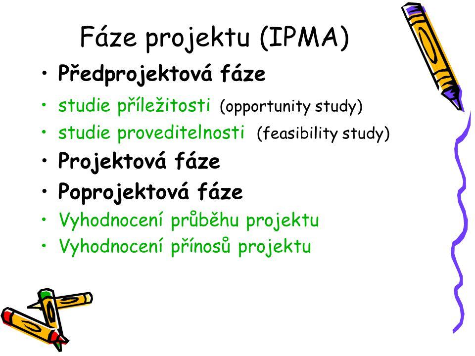Fáze projektu (IPMA) Předprojektová fáze studie příležitosti (opportunity study) studie proveditelnosti (feasibility study) Projektová fáze Poprojekto