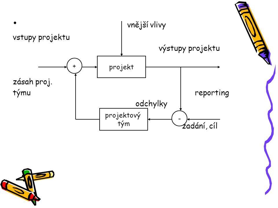 vnější vlivy vstupy projektu výstupy projektu zásah proj. týmu reporting odchylky zadání, cíl projekt + projektový tým -