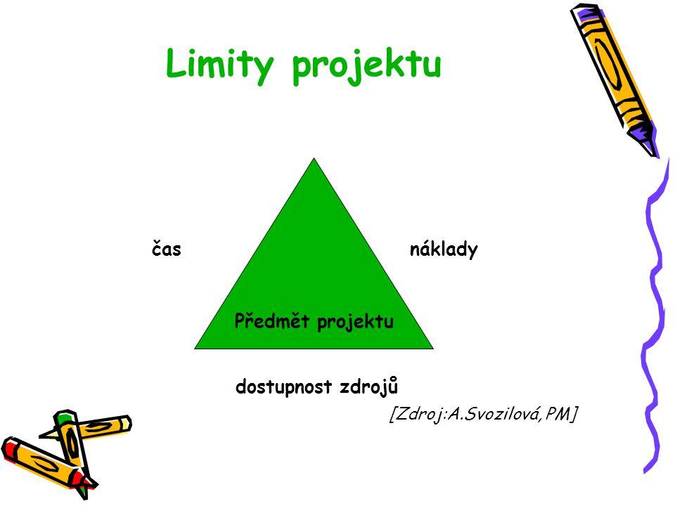 Limity projektu čas náklady dostupnost zdrojů [Zdroj:A.Svozilová, PM] Předmět projektu