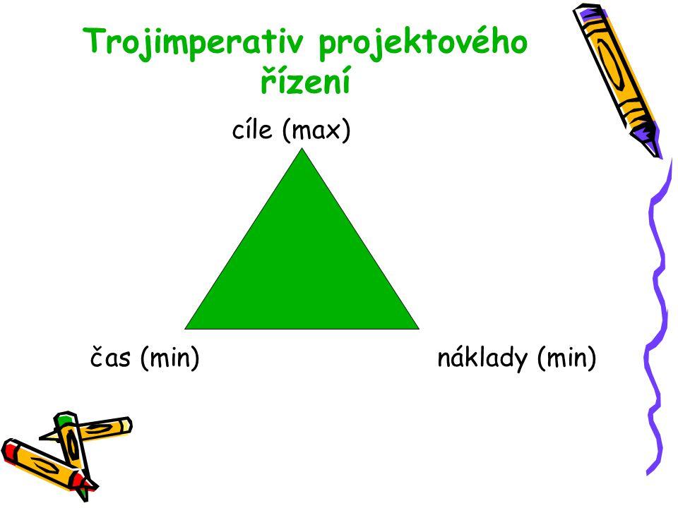 Trojimperativ projektového řízení cíle (max) čas (min) náklady (min)