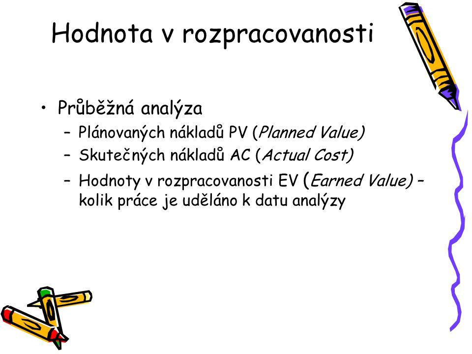 Hodnota v rozpracovanosti Průběžná analýza –Plánovaných nákladů PV (Planned Value) –Skutečných nákladů AC (Actual Cost) –Hodnoty v rozpracovanosti EV