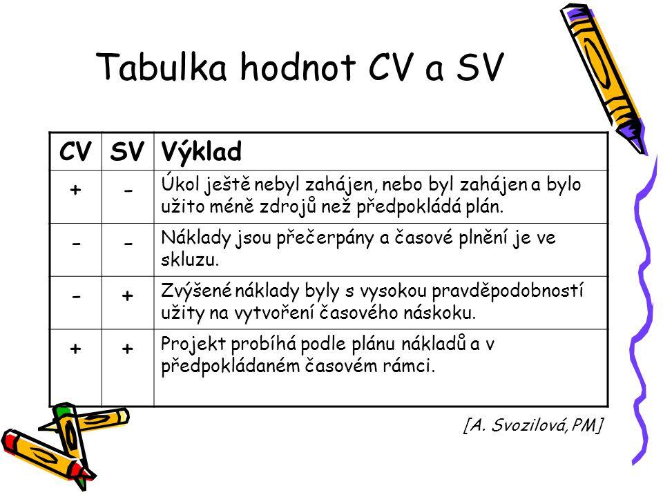 Tabulka hodnot CV a SV CVSVVýklad +- Úkol ještě nebyl zahájen, nebo byl zahájen a bylo užito méně zdrojů než předpokládá plán. -- Náklady jsou přečerp
