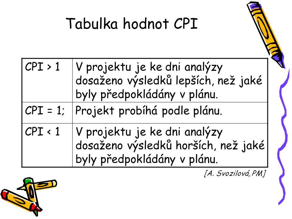 Tabulka hodnot CPI CPI > 1V projektu je ke dni analýzy dosaženo výsledků lepších, než jaké byly předpokládány v plánu. CPI = 1;Projekt probíhá podle p