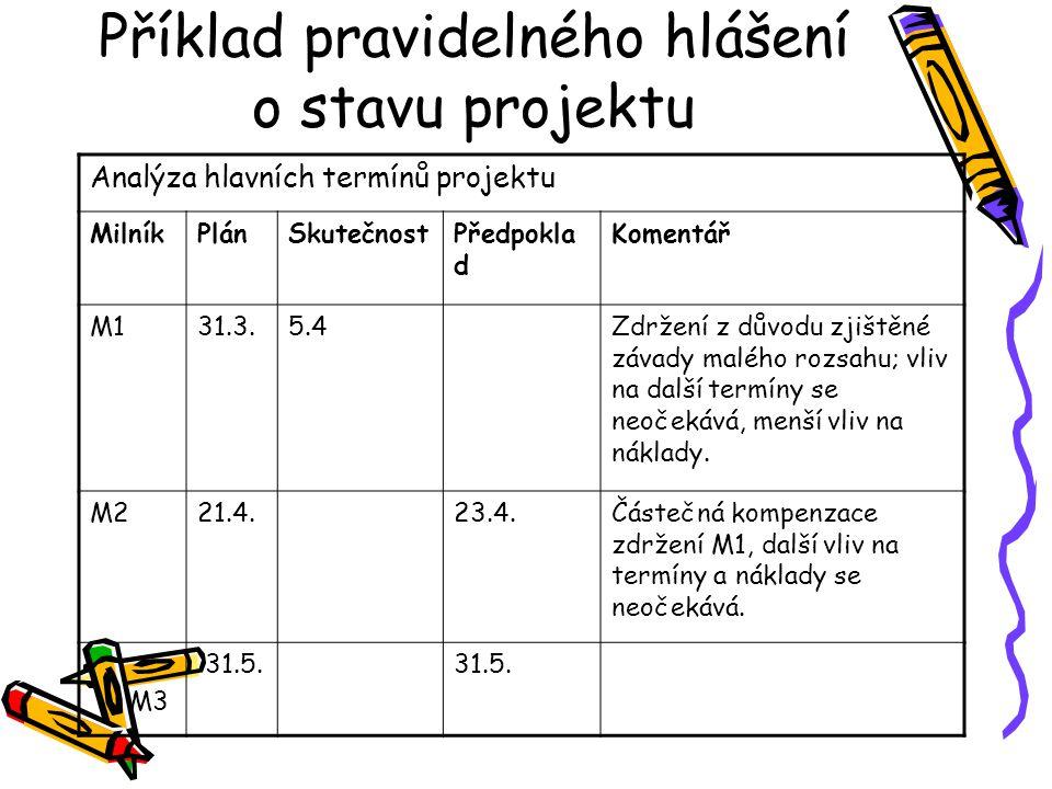 Příklad pravidelného hlášení o stavu projektu Analýza hlavních termínů projektu MilníkPlánSkutečnostPředpokla d Komentář M131.3.5.4Zdržení z důvodu zj