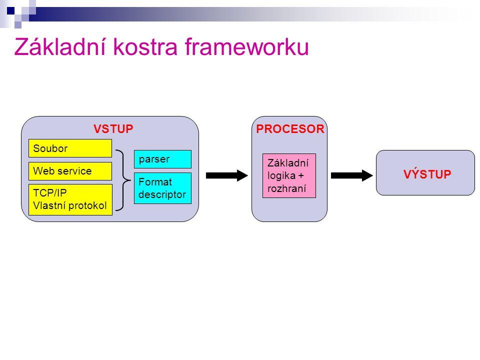 Základní kostra frameworku Soubor Web service TCP/IP Vlastní protokol parser Format descriptor Základní logika + rozhraní VSTUPPROCESOR VÝSTUP