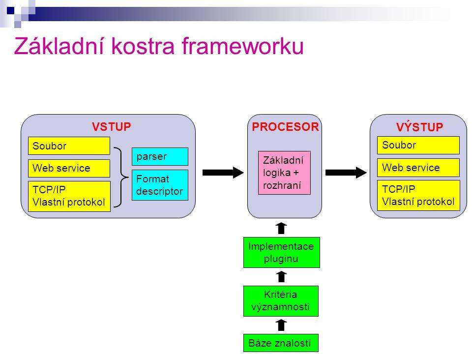 Základní kostra frameworku Soubor Web service TCP/IP Vlastní protokol parser Format descriptor Soubor Web service TCP/IP Vlastní protokol Kritéria významnosti Implementace pluginu Báze znalostí VSTUPPROCESOR VÝSTUP Základní logika + rozhraní
