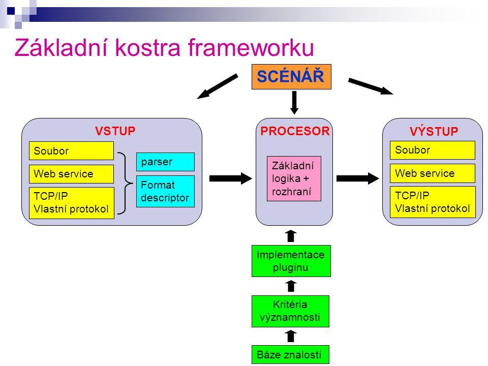 Základní kostra frameworku Soubor Web service TCP/IP Vlastní protokol parser Format descriptor Soubor Web service TCP/IP Vlastní protokol Kritéria významnosti Implementace pluginu Báze znalostí VSTUPPROCESOR VÝSTUP SCÉNÁŘ Základní logika + rozhraní
