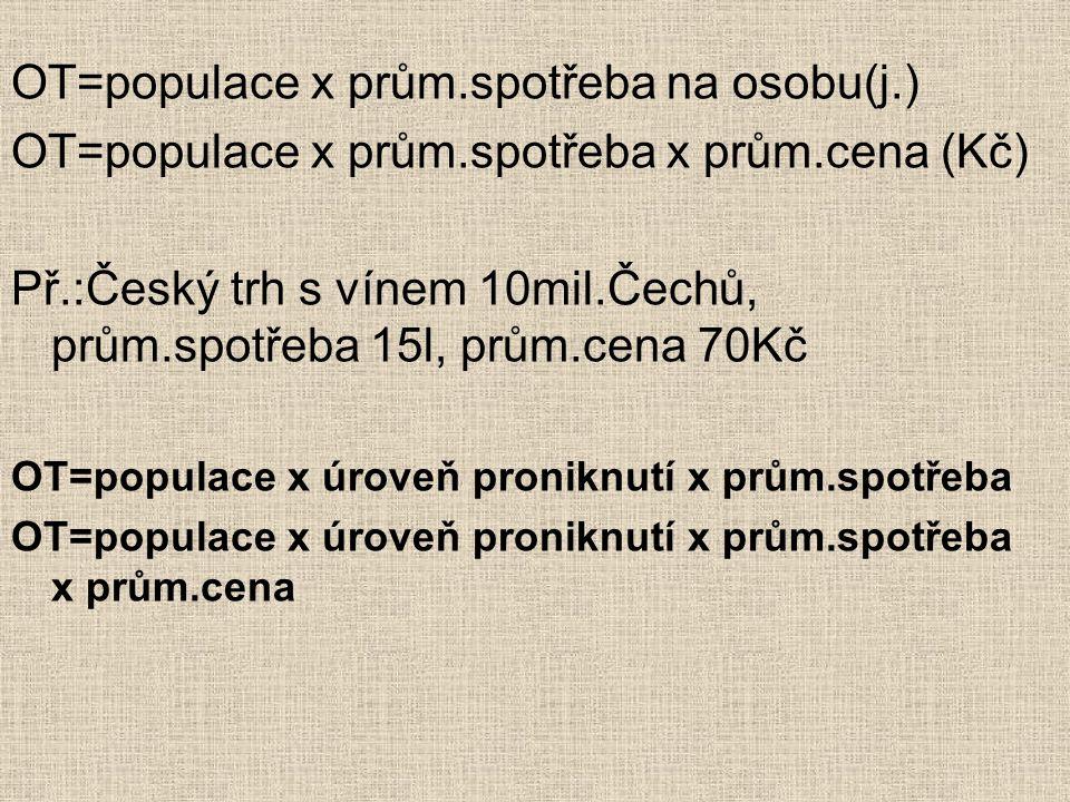 Př.:Předpokládejme, že trh s kadeřnickými službami v ČR je 10 mil.Čechů.Úroveň proniknutí je 60%, 6 návštěv kadeřníka ročně na jednoho spotřebitele, průměrná cena 100Kč.