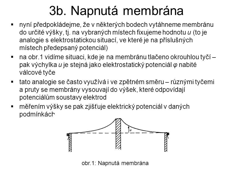3b. Napnutá membrána  nyní předpokládejme, že v některých bodech vytáhneme membránu do určité výšky, tj. na vybraných místech fixujeme hodnotu u (to
