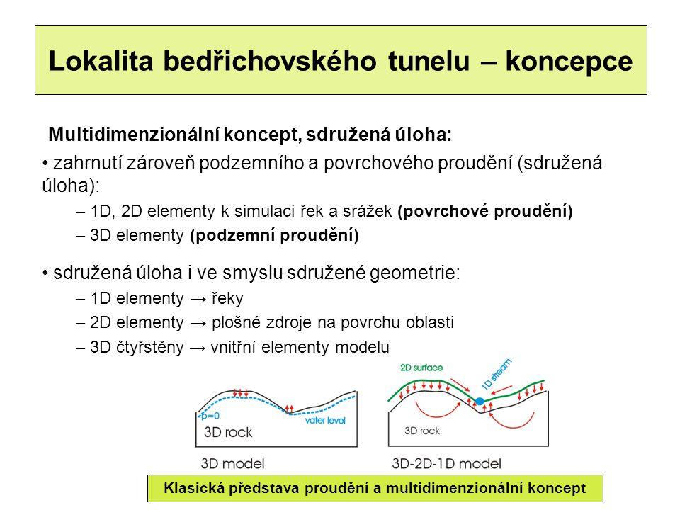 Lokalita bedřichovského tunelu – koncepce Klasická představa proudění a multidimenzionální koncept Multidimenzionální koncept, sdružená úloha: zahrnutí zároveň podzemního a povrchového proudění (sdružená úloha): – 1D, 2D elementy k simulaci řek a srážek (povrchové proudění) – 3D elementy (podzemní proudění) sdružená úloha i ve smyslu sdružené geometrie: – 1D elementy → řeky – 2D elementy → plošné zdroje na povrchu oblasti – 3D čtyřstěny → vnitřní elementy modelu