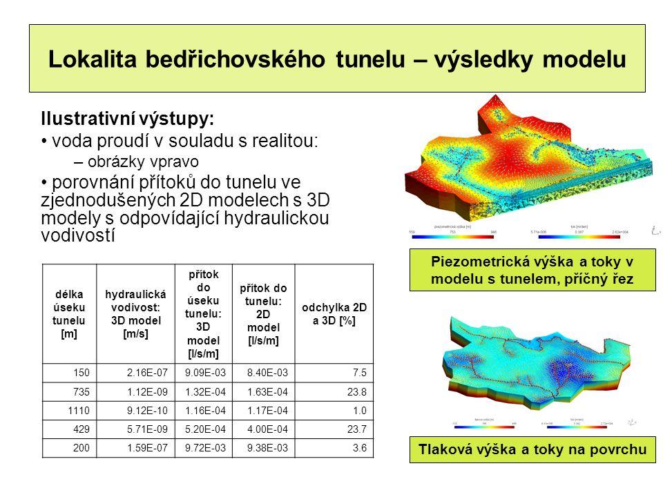 Piezometrická výška a toky v modelu s tunelem, příčný řez Ilustrativní výstupy: voda proudí v souladu s realitou: – obrázky vpravo porovnání přítoků do tunelu ve zjednodušených 2D modelech s 3D modely s odpovídající hydraulickou vodivostí Lokalita bedřichovského tunelu – výsledky modelu Tlaková výška a toky na povrchu délka úseku tunelu [m] hydraulická vodivost: 3D model [m/s] přítok do úseku tunelu: 3D model [l/s/m] přítok do tunelu: 2D model [l/s/m] odchylka 2D a 3D [%] 1502.16E-079.09E-038.40E-037.5 7351.12E-091.32E-041.63E-0423.8 11109.12E-101.16E-041.17E-041.0 4295.71E-095.20E-044.00E-0423.7 2001.59E-079.72E-039.38E-033.6