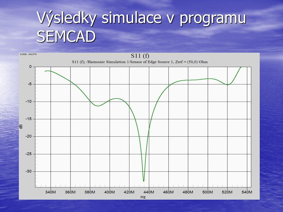 Výsledky simulace v programu SEMCAD
