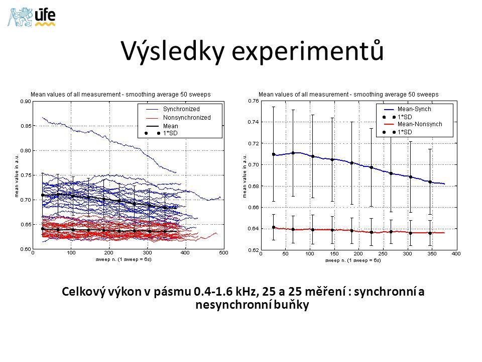 Celkový výkon v pásmu 0.4-1.6 kHz, 25 a 25 měření : synchronní a nesynchronní buňky Výsledky experimentů