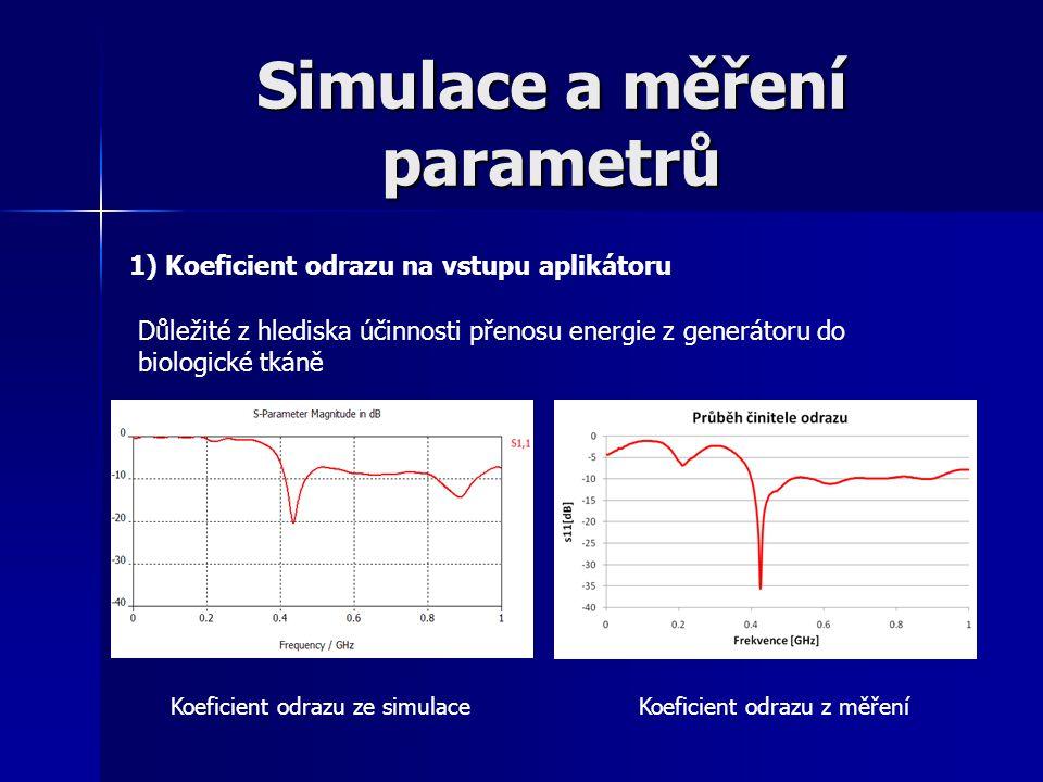 Simulace a měření parametrů 1) Koeficient odrazu na vstupu aplikátoru Důležité z hlediska účinnosti přenosu energie z generátoru do biologické tkáně K