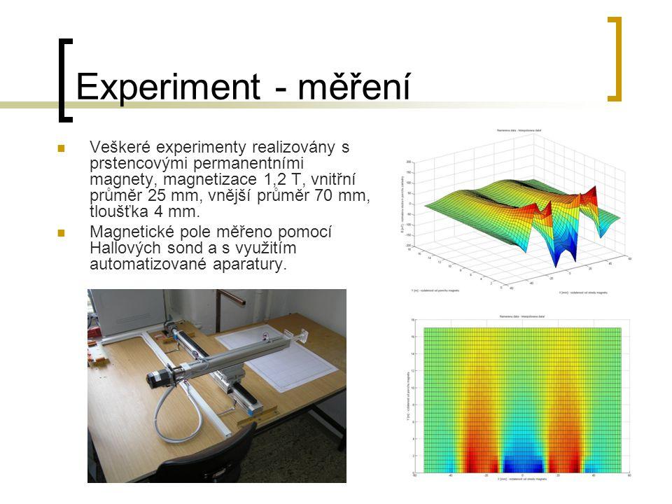 Experiment - měření Veškeré experimenty realizovány s prstencovými permanentními magnety, magnetizace 1,2 T, vnitřní průměr 25 mm, vnější průměr 70 mm, tloušťka 4 mm.