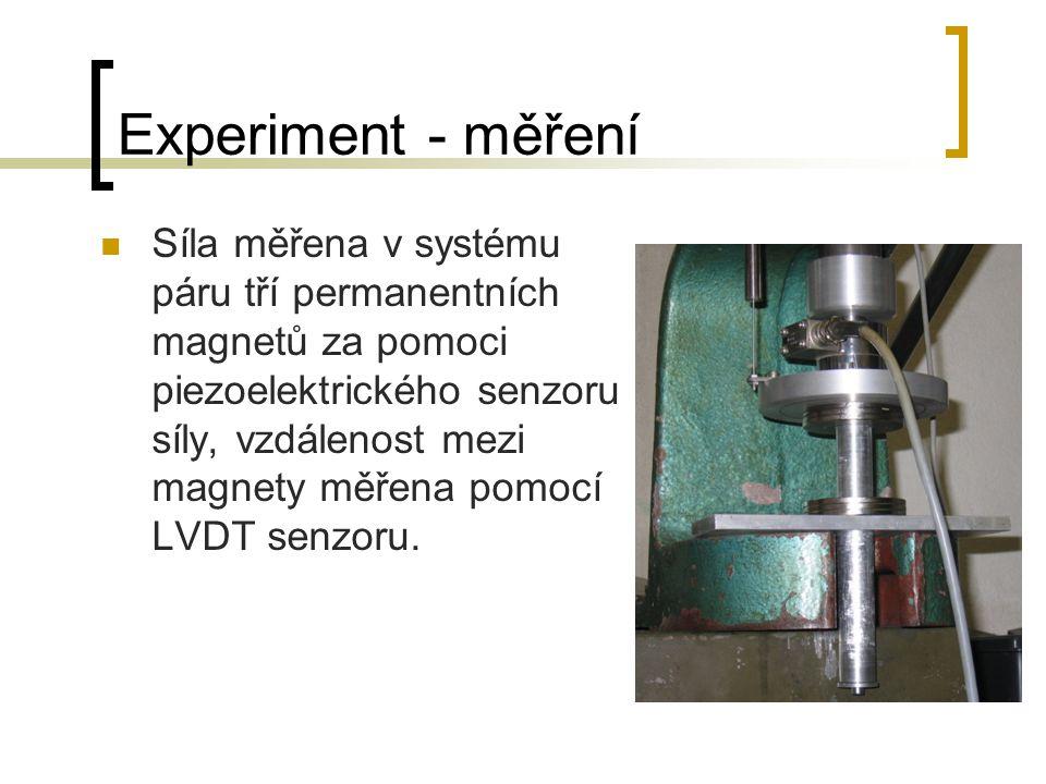 Experiment - měření Síla měřena v systému páru tří permanentních magnetů za pomoci piezoelektrického senzoru síly, vzdálenost mezi magnety měřena pomocí LVDT senzoru.