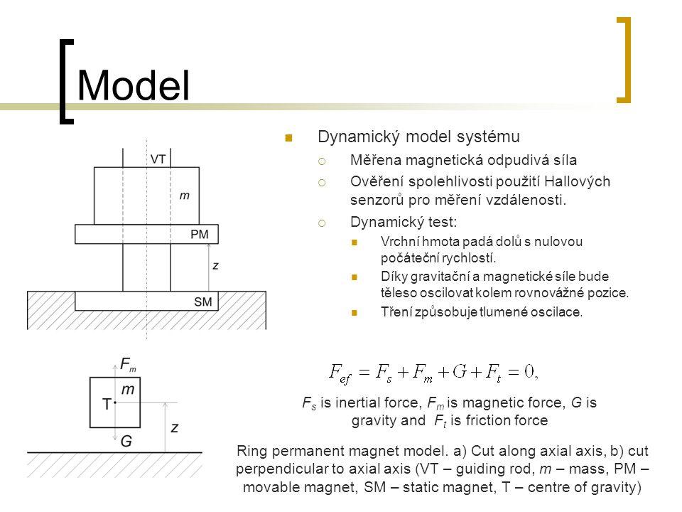 Výsledky Obr: Síly působící na magnety.a) Axiální sílav ideálním případě souběžných os.