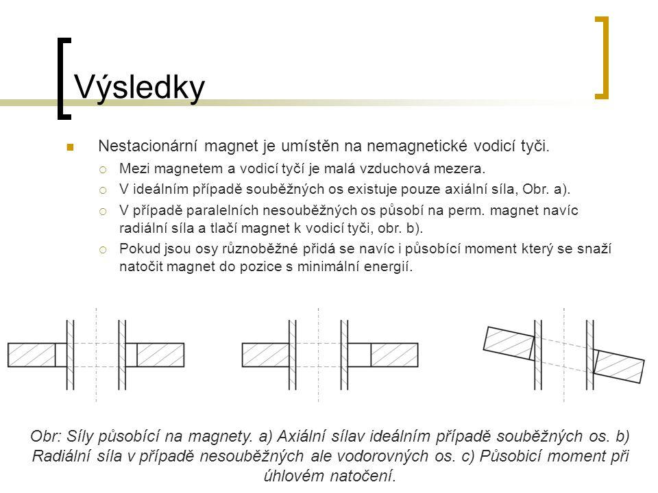 Výsledky Obr: Závislost magnetické indukce na vzdálenosti mezi magnety.