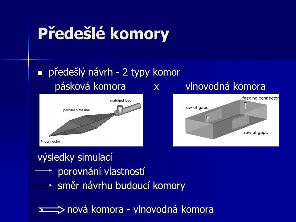 Předešlé komory předešlý návrh - 2 typy komor předešlý návrh - 2 typy komor pásková komora x vlnovodná komora pásková komora x vlnovodná komora výsled