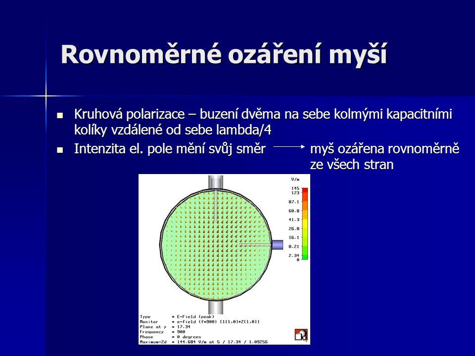 Rovnoměrné ozáření myší Kruhová polarizace – buzení dvěma na sebe kolmými kapacitními kolíky vzdálené od sebe lambda/4 Kruhová polarizace – buzení dvě