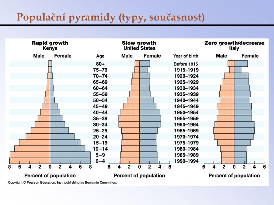 Populační pyramidy (typy, současnost)