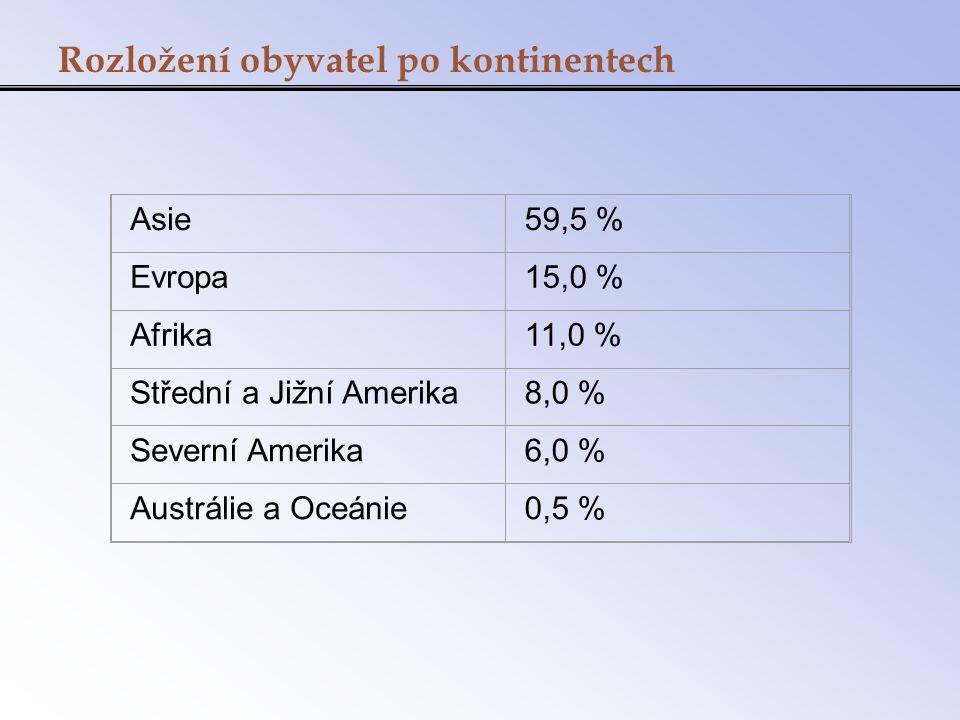 Rozložení obyvatel po kontinentech Asie59,5 % Evropa15,0 % Afrika11,0 % Střední a Jižní Amerika8,0 % Severní Amerika6,0 % Austrálie a Oceánie0,5 %