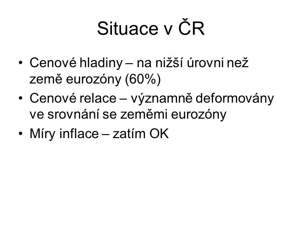 Situace v ČR Cenové hladiny – na nižší úrovni než země eurozóny (60%) Cenové relace – významně deformovány ve srovnání se zeměmi eurozóny Míry inflace – zatím OK