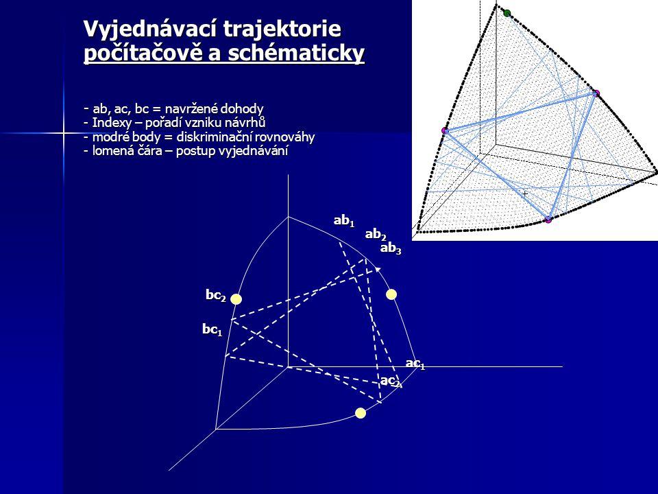 Vyjednávací trajektorie počítačově a schématicky - ab, ac, bc = navržené dohody - Indexy – pořadí vzniku návrhů - modré body = diskriminační rovnováhy - lomená čára – postup vyjednávání ab 1 ab 1 ab 2 ab 2 ab 3 ab 3 bc 2 bc 2 bc 1 bc 1 ac 1 ac 1 ac 2 ac 2