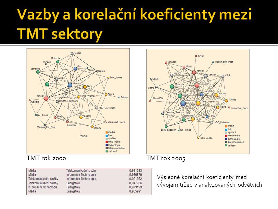  ŠTĚDROŇ, B.; LOHNICKIJ, O.Megaintegrace. Automatizace: Trendy pro manažery, 2008, roč.