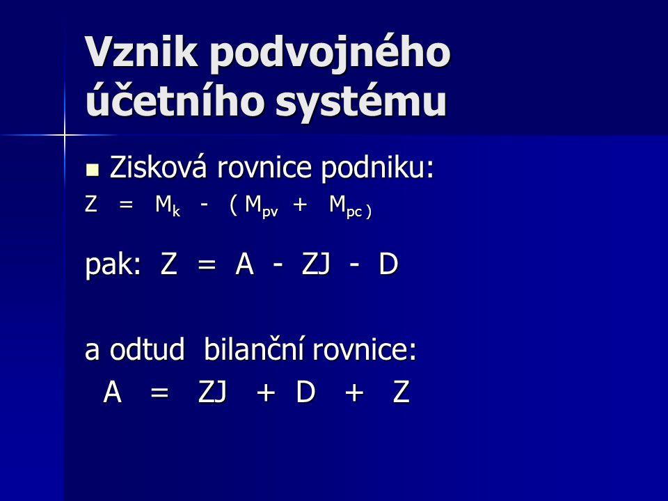 Typy bilančních transakcí Jednotlivé transakce A+ A- BS stejná A+ A- BS stejná A+ P+ BS vyšší A+ P+ BS vyšší A- P- BS nižší A- P- BS nižší P+ P- BS stejná P+ P- BS stejná BS = bilanční suma Promítnutí do rozvahy A + Xa - Xa = P A + Xa - Xa = P A + Xap = P + Xap A + Xap = P + Xap A - Xap = P – Xap A - Xap = P – Xap A = P + Xp - Xp A = P + Xp - Xp
