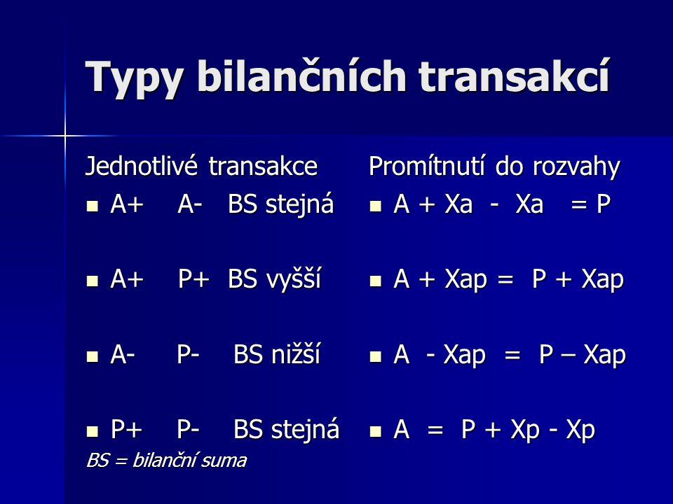 Jednobilanční účetní systém Každá položka rozvahy samostatný účet → účty aktiv, účty pasiv Každá položka rozvahy samostatný účet → účty aktiv, účty pasiv Podvojný účetní zápis (zápis na dva účty, na str.