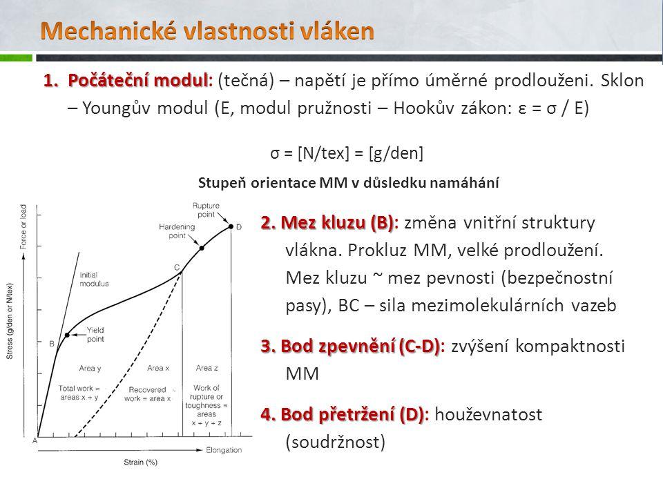 1.Počáteční modul 1.Počáteční modul: (tečná) – napětí je přímo úměrné prodlouženi. Sklon – Youngův modul (E, modul pružnosti – Hookův zákon: ε = σ / E
