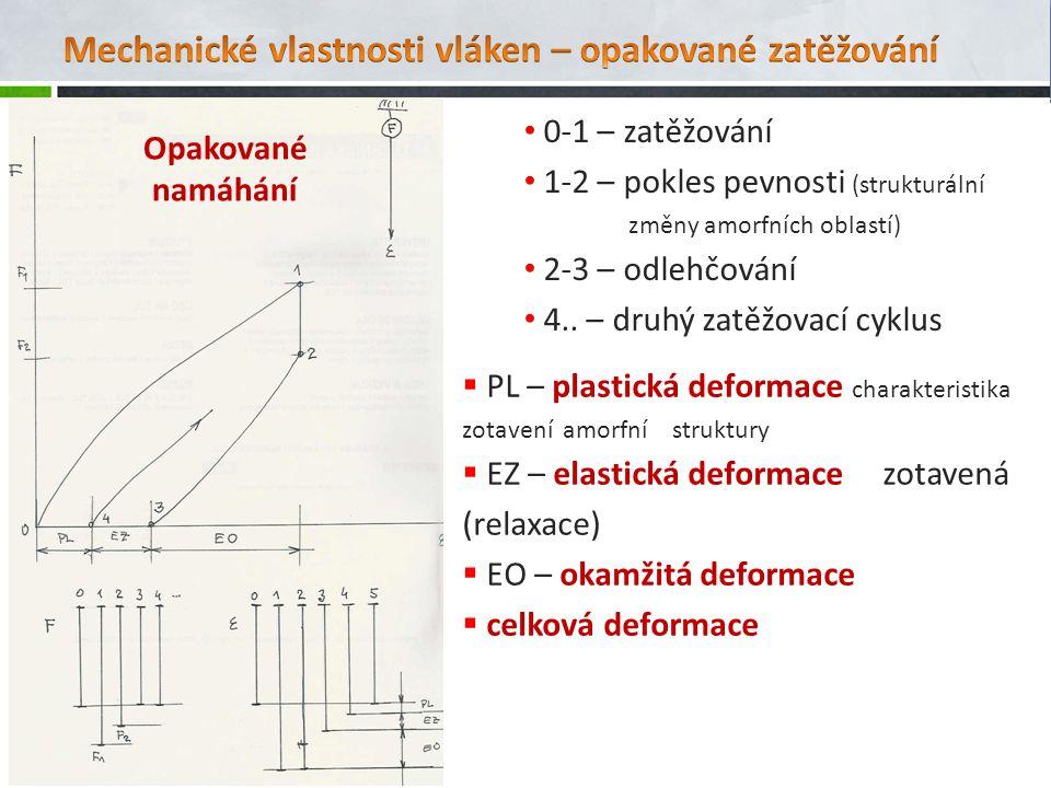 0-1 – zatěžování 1-2 – pokles pevnosti (strukturální změny amorfních oblastí) 2-3 – odlehčování 4.. – druhý zatěžovací cyklus  PL – plastická deforma