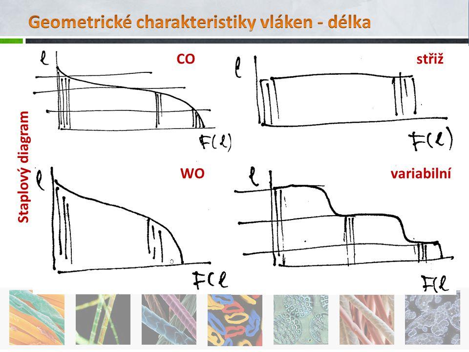 Staplový diagram CO WO střiž variabilní