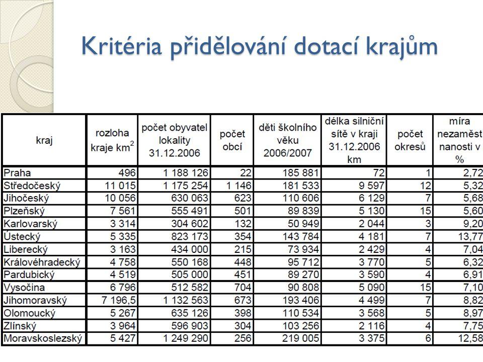 Kritéria přidělování dotací krajům 12