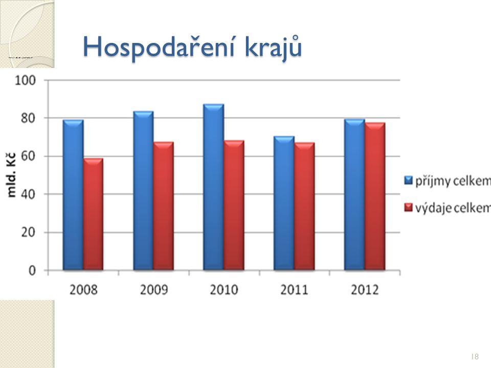 Hospodaření krajů 18 Graf 3. Příjmy a výdaje krajských samospráv k 30.